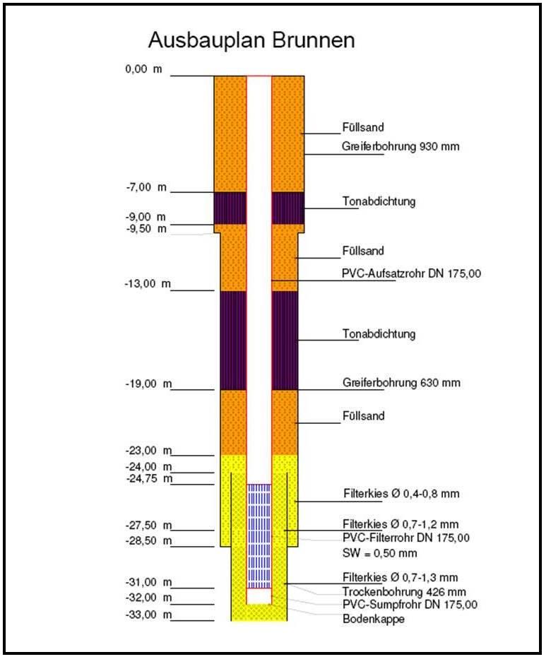 Filterkies Brunnen.Filtersand Und Filterkies Für Den Brunnenbau Din 4924