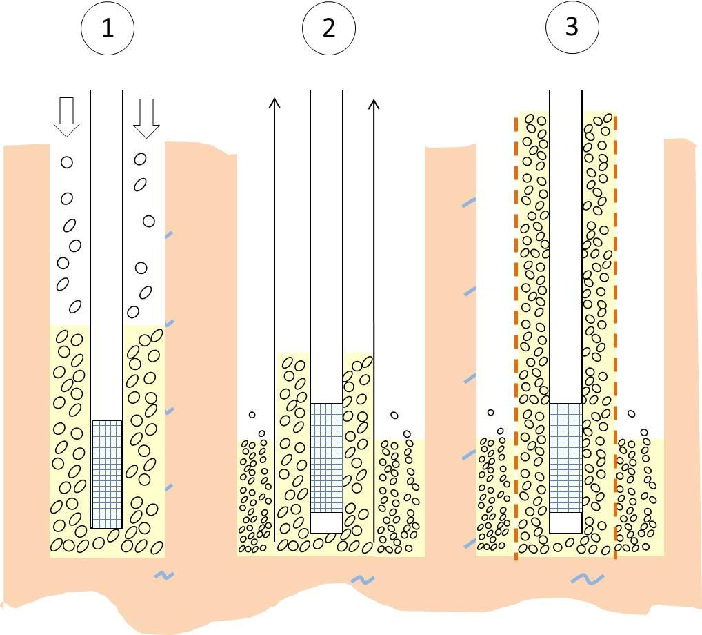 Filterkies Brunnen.Unterschiedliche Bohrtechniken Im Brunnenbau Werden