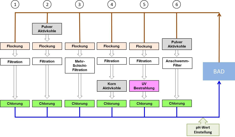 Aufbereitungsbeispiele und Verfahren werden benannt. : Euroquarz GmbH